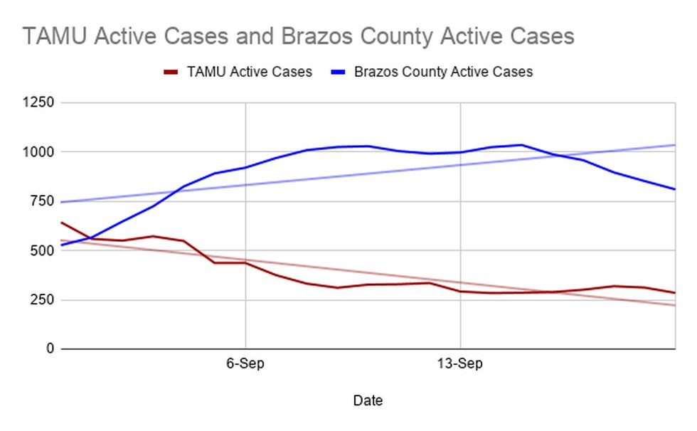 TAMU Active COVID vs. Brazos County Active COVID